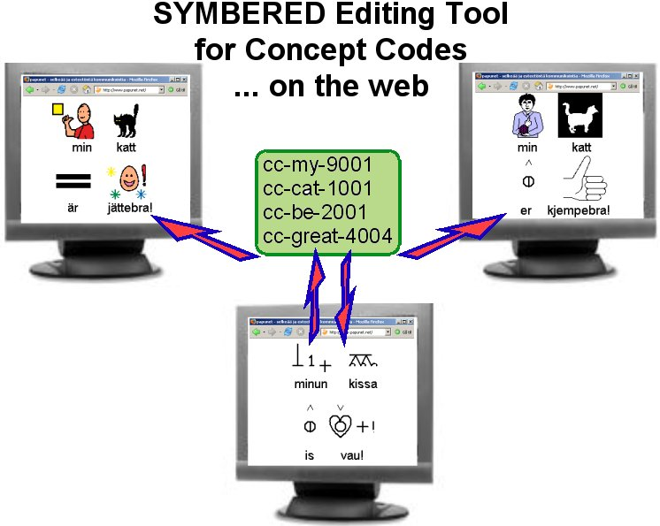 SYMBERED - editing tools for concept codes on the web.